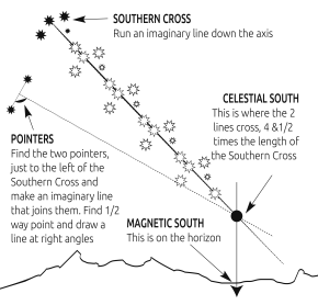 How to find north without a compass, using the stars and Southern Cross