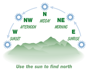 Using the sun to find north
